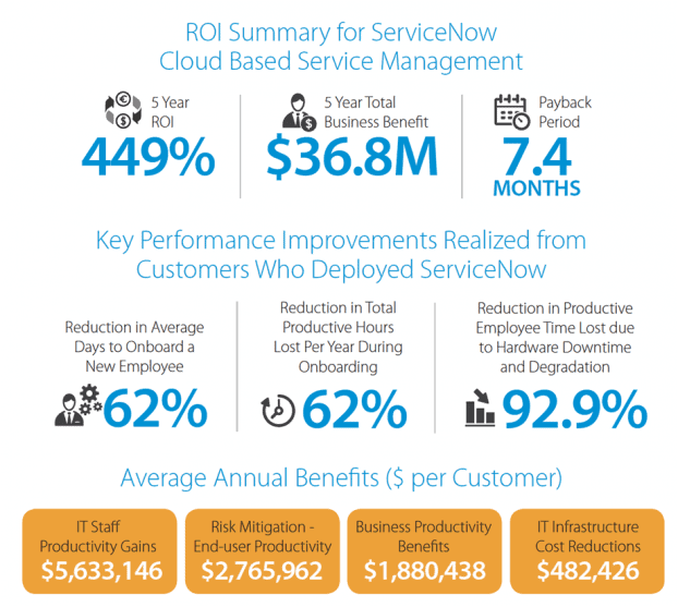 IDC: Delivering Enterprise Value with Service Management