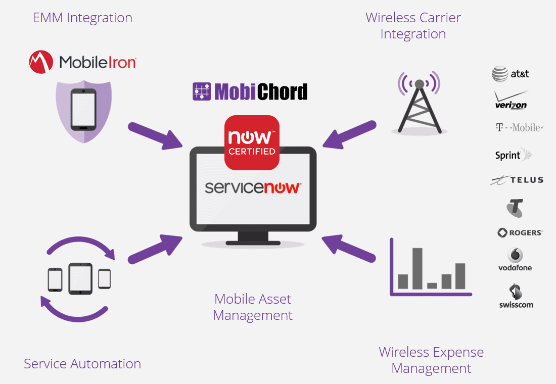 MobileIron + MobiChord: Wireless Telecom Expense Management on ServiceNow