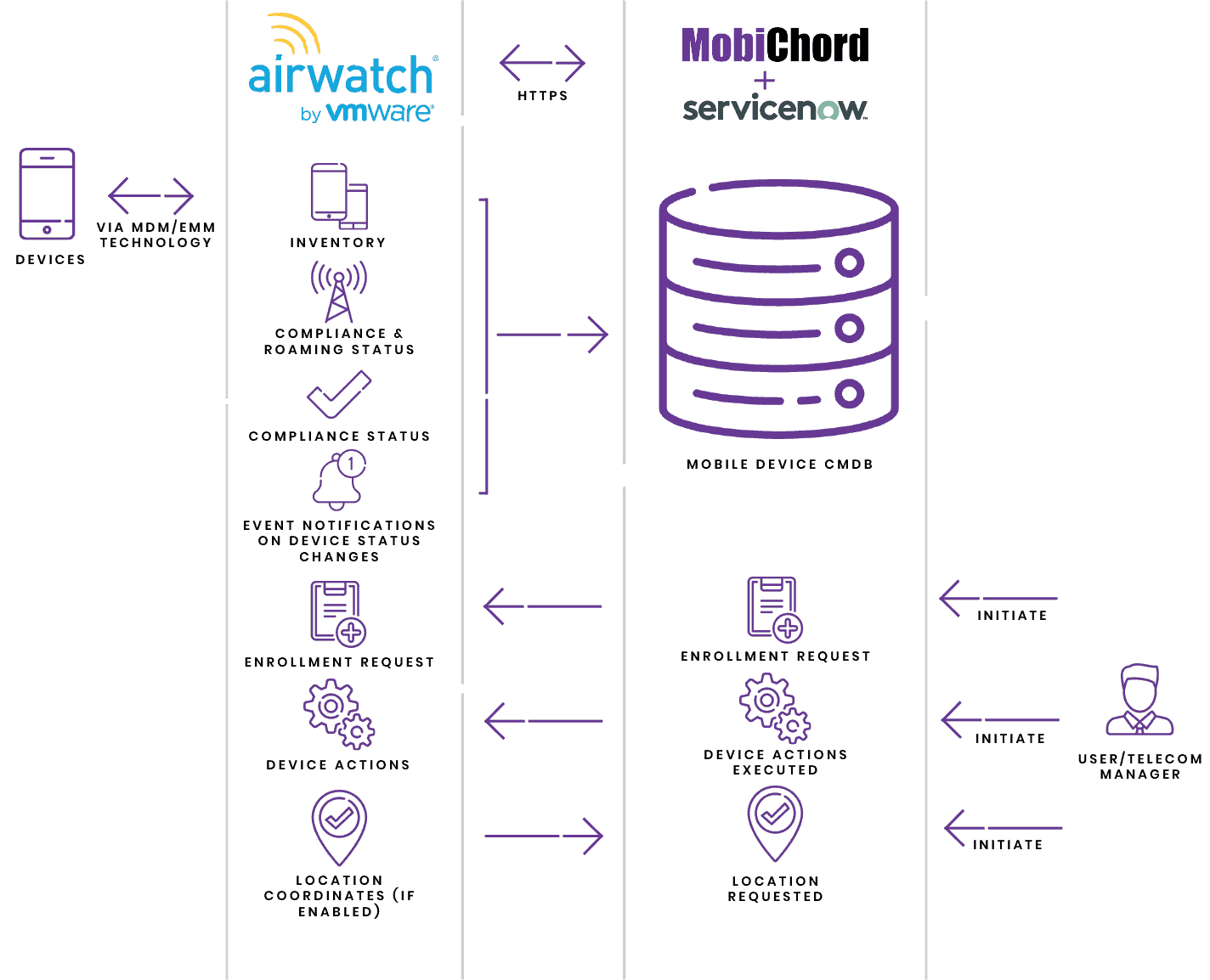 AirWatch ServiceNow Integration