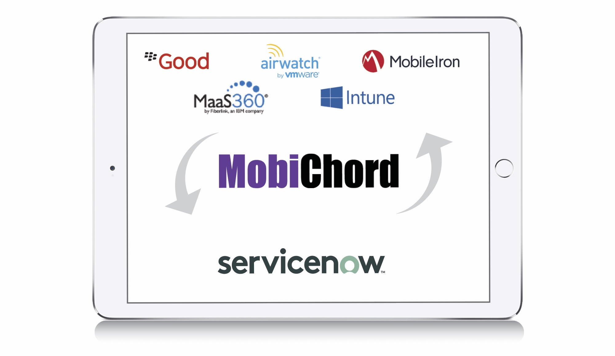 Why Integrate EMM with ServiceNow?