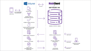 Why Integrate Microsoft Intune with ServiceNow?
