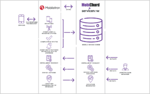 Why Integrate MobileIron with ServiceNow?